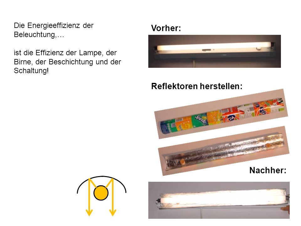 Vorher: Nachher: Reflektoren herstellen: Die Energieeffizienz der Beleuchtung,… ist die Effizienz der Lampe, der Birne, der Beschichtung und der Schaltung!