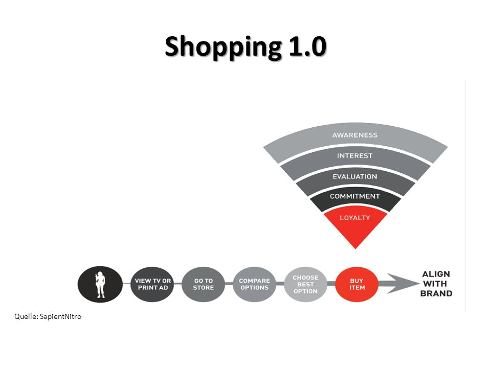 Quelle: SapientNitro Shopping 1.0