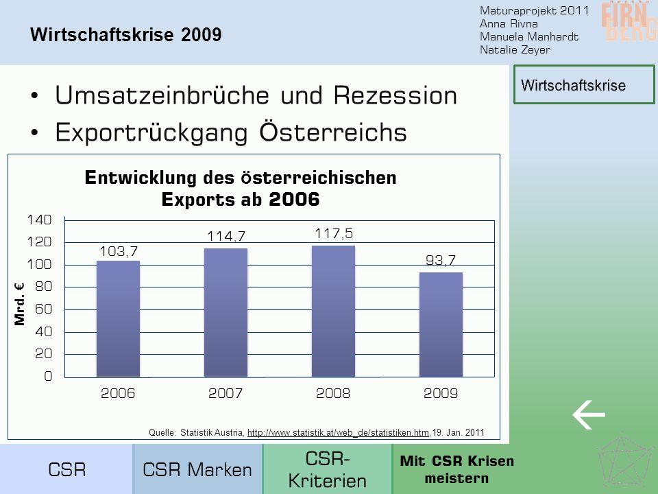Maturaprojekt 2011 Anna Rivna Manuela Manhardt Natalie Zeyer Wirtschaftskrise 2009 Umsatzeinbr ü che und Rezession Exportr ü ckgang Ö sterreichs  Quelle: Statistik Austria, http://www.statistik.at/web_de/statistiken.htm,19.