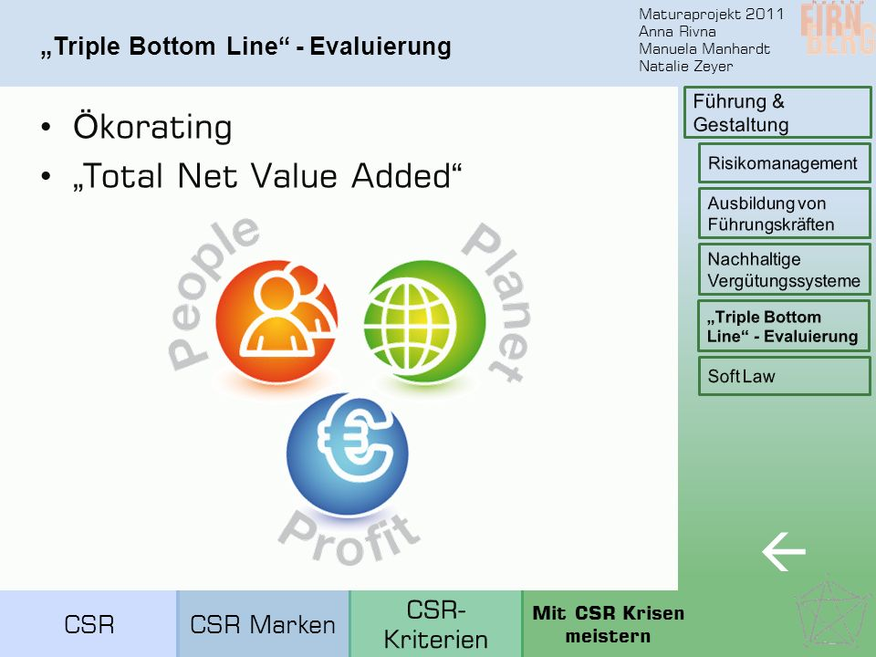 "Maturaprojekt 2011 Anna Rivna Manuela Manhardt Natalie Zeyer ""Triple Bottom Line - Evaluierung Ö korating "" Total Net Value Added  CSRCSR Marken Mit CSR Krisen meistern"