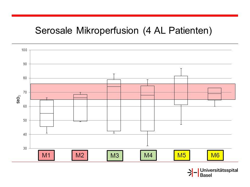 Schlussfolgerung Serosale Mikroperfusion während kolorektaler Resektion mit indiviueller Variabilität Trend: ansteigende StO 2 während Kolon Manipulation und Anastomose (Messpunkte M1 → M6) Patienten mit AL erreichen in Baseline Mikroperfusion (M1) nicht den unteren StO 2 Normalwert (65%) Reduzierte Baseline Mikroperfusion (M1) möglicher Risikofaktor für AL Mikroperfusion an Anastomose (M5, M6) bei AL normal Fortführen der Studie (Sample Size 60 Patienten)