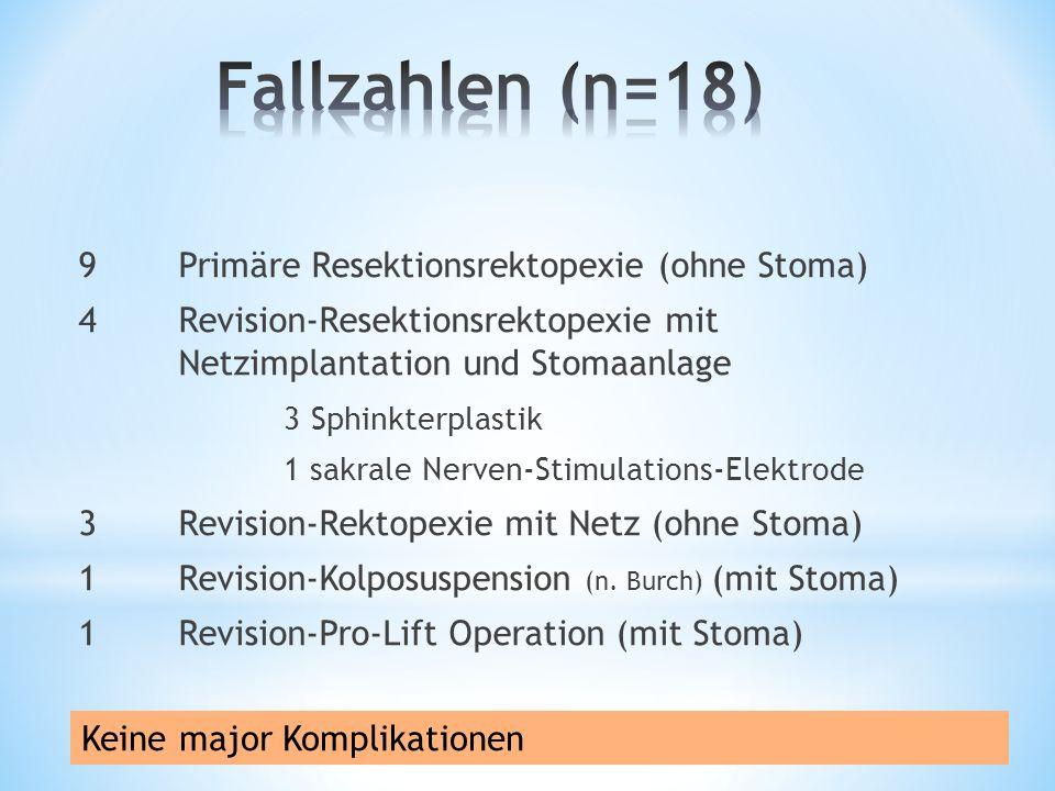 9Primäre Resektionsrektopexie (ohne Stoma) 4Revision-Resektionsrektopexie mit Netzimplantation und Stomaanlage 3 Sphinkterplastik 1 sakrale Nerven-Stimulations-Elektrode 3Revision-Rektopexie mit Netz (ohne Stoma) 1Revision-Kolposuspension (n.
