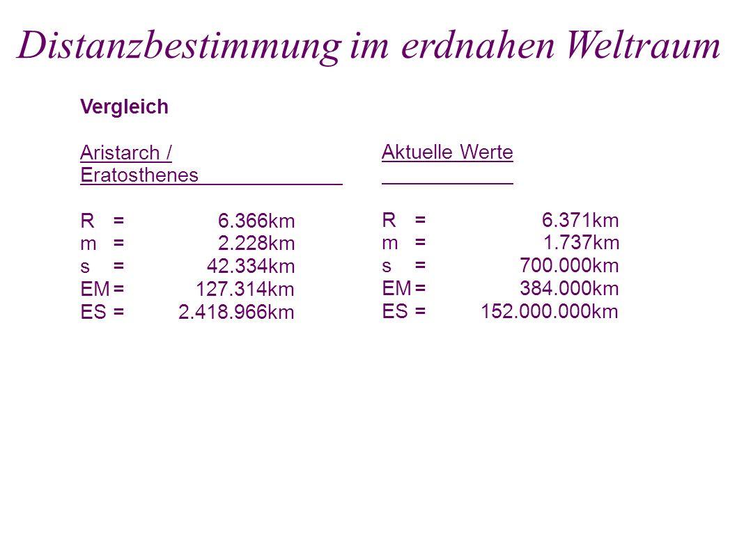 Vergleich Aristarch / Eratosthenes R= 6.366km m= 2.228km s= 42.334km EM= 127.314km ES=2.418.966km Aktuelle Werte R= 6.371km m= 1.737km s= 700.000km EM