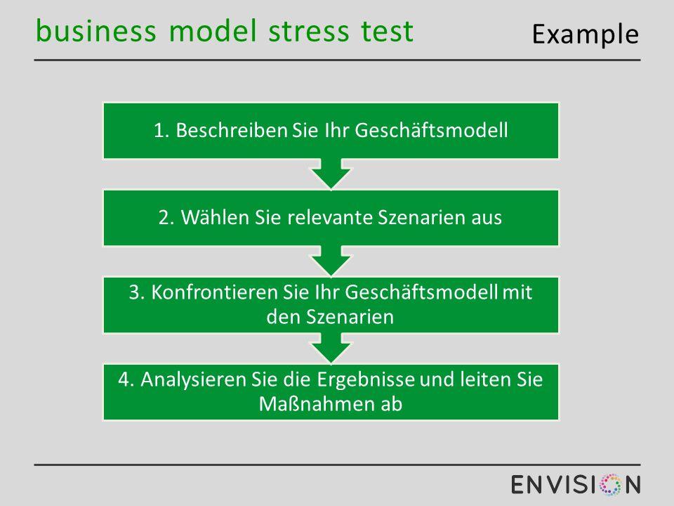 business model stress test Example 4. Analysieren Sie die Ergebnisse und leiten Sie Maßnahmen ab 3.