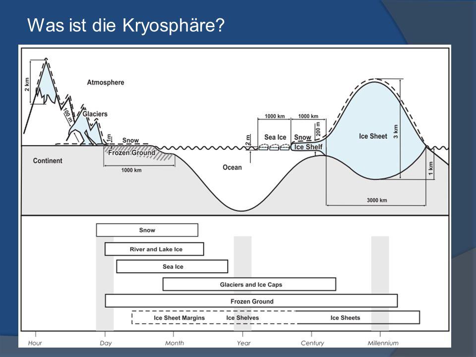 Was ist die Kryosphäre