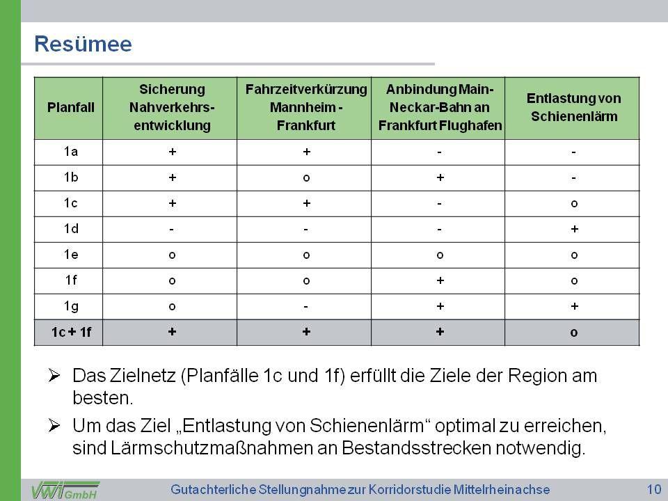 """Mehr erfahren unter: www.m-r-n.com 8 Unterzeichnung des Staatsvertrags 2005 Drei Bundesländer, eine Region Aktuelle Entwicklungen in der Regionalplanung Metropolregion Rhein-Neckar Stellungnahme des VRRN zur """"Korridor-Studie Perspektive Regionalluftverkehr MRN Teilfortschreibung Einheitlicher Regionalplan """"Wohnflächenbedarf Sachstand Teilregionalplan """"Windenergie"""