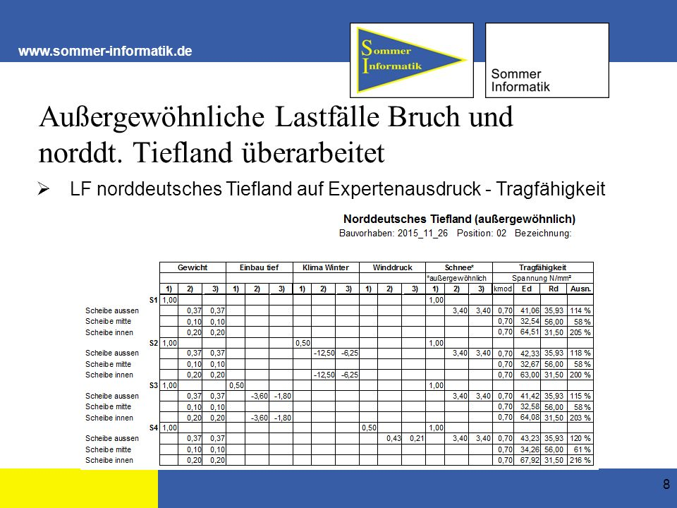 www.sommer-informatik.de Hinweistexte zur DIN ergänzt (Aufbau Kat. B) 19 Eingabe Ergebnis