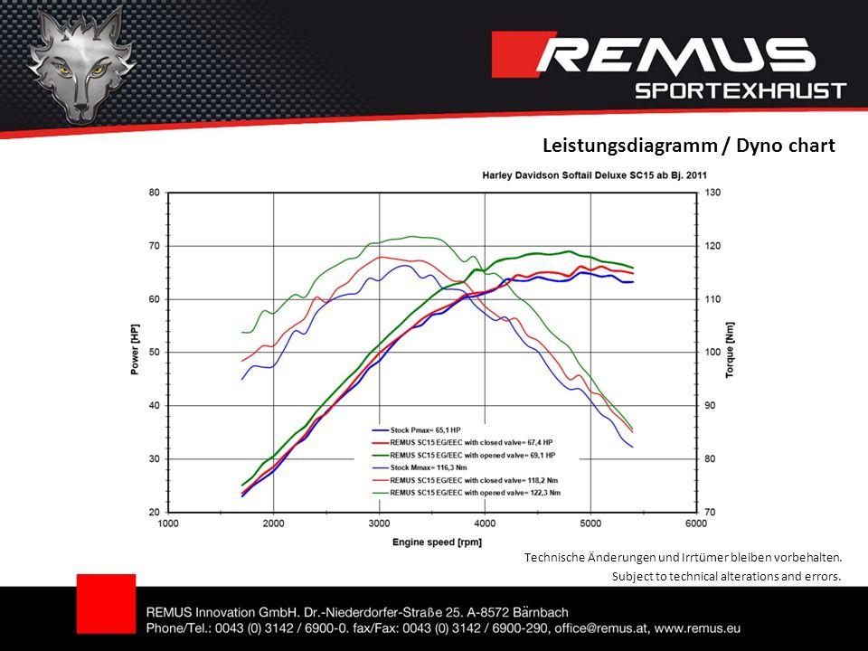 Leistungsdiagramm / Dyno chart Technische Änderungen und Irrtümer bleiben vorbehalten.