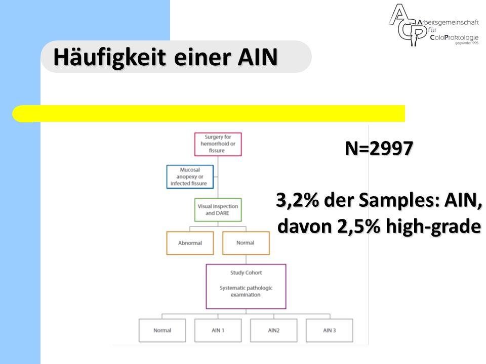 Häufigkeit einer AIN N=2997 3,2% der Samples: AIN, davon 2,5% high-grade