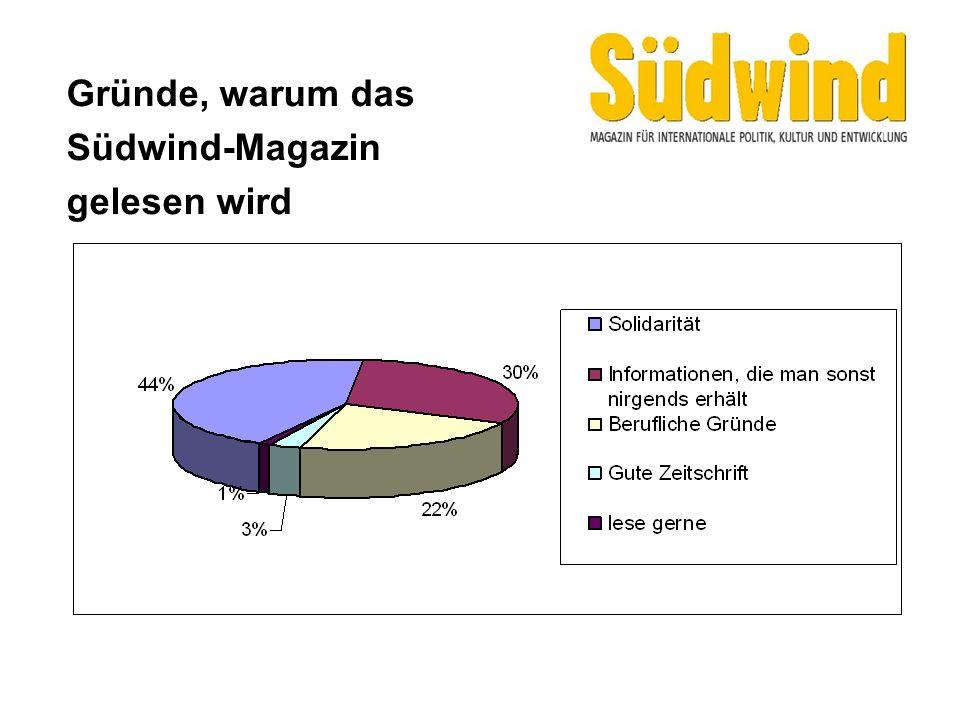 Gründe, warum das Südwind-Magazin gelesen wird