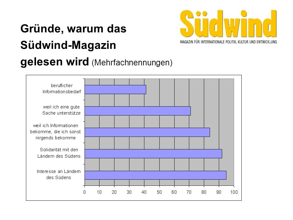 Gründe, warum das Südwind-Magazin gelesen wird (Mehrfachnennungen)