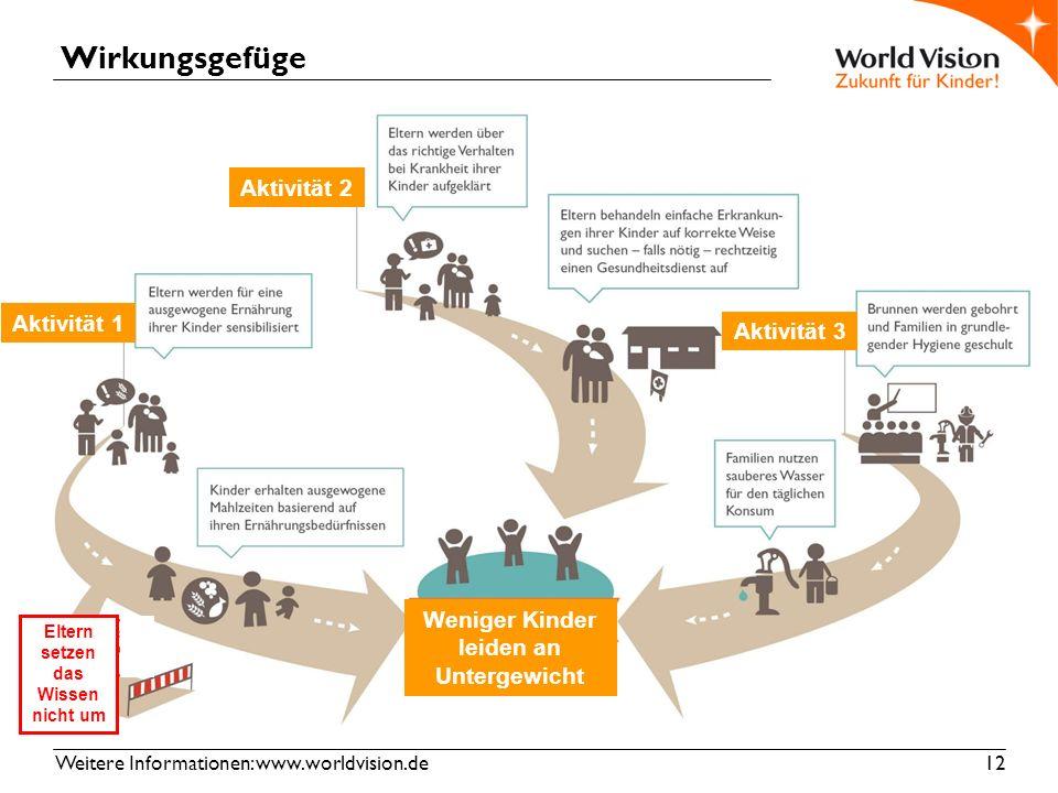 Weitere Informationen: www.worldvision.de 12 Wirkungsgefüge Weniger Kinder leiden an Untergewicht Aktivität 1 Aktivität 2 Aktivität 3 Eltern setzen das Wissen nicht um