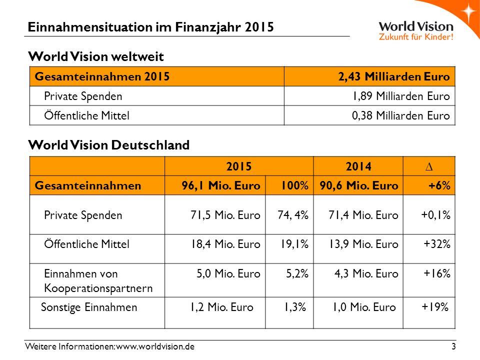 Weitere Informationen: www.worldvision.de 3 Einnahmensituation im Finanzjahr 2015 World Vision weltweit World Vision Deutschland Gesamteinnahmen 20152,43 Milliarden Euro Private Spenden1,89 Milliarden Euro Öffentliche Mittel0,38 Milliarden Euro 20152014∆ Gesamteinnahmen96,1 Mio.