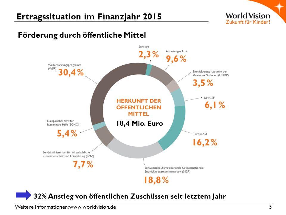 Weitere Informationen: www.worldvision.de 5 Ertragssituation im Finanzjahr 2015 Förderung durch öffentliche Mittel 32% Anstieg von öffentlichen Zuschüssen seit letztem Jahr 18,4 Mio.