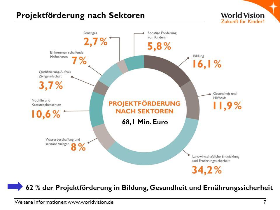Weitere Informationen: www.worldvision.de 8 Unterstützung von Flüchtlingen