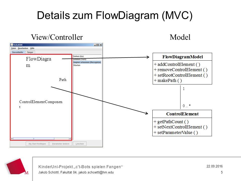 "KinderUni-Projekt ""c t-Bots spielen Fangen Jakob Schöttl, Fakultät 04, jakob.schoettl@hm.edu 5 22.09.2016 Details zum FlowDiagram (MVC) View/ControllerModel FlowDiagra m ControlElementComponen t Path 1 0.."