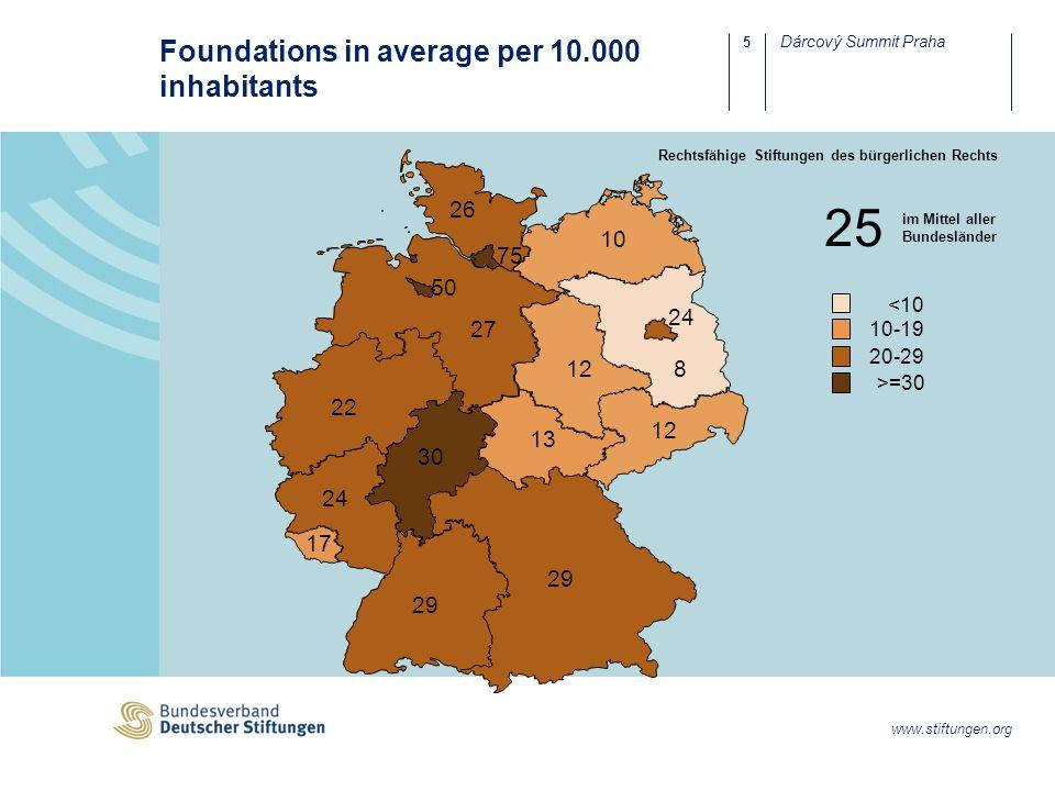 6 Dárcový Summit Praha www.stiftungen.org Founding of Foundations in Germany Reformen 2000/2002 Reform 2007 Reform 2013