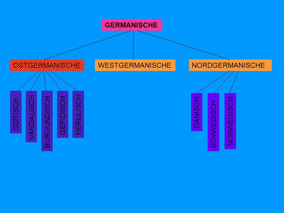 GERMANISCHE OSTGERMANISCHENORDGERMANISCHEWESTGERMANISCHE DÄNISCH SCHWEDISCH NORWEGISCH GOTISCH VANDALISCH BURGUNDISCH GEPIDISCH HERULISCH