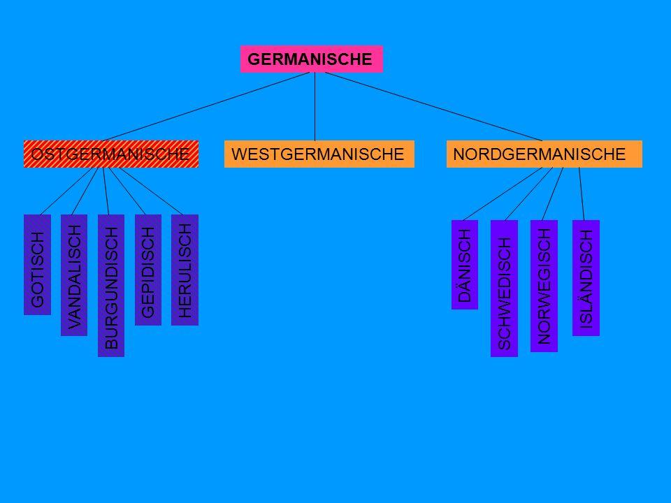 GERMANISCHE OSTGERMANISCHENORDGERMANISCHEWESTGERMANISCHE DÄNISCH SCHWEDISCH NORWEGISCH ISLÄNDISCH GOTISCH VANDALISCH BURGUNDISCH GEPIDISCH HERULISCH