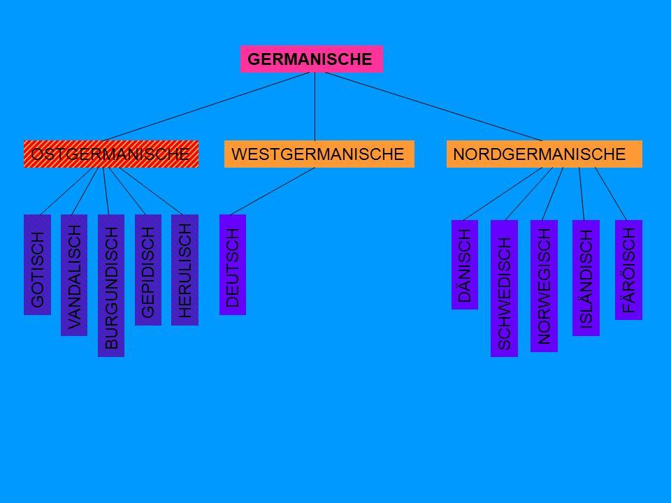 GERMANISCHE OSTGERMANISCHENORDGERMANISCHEWESTGERMANISCHE DÄNISCH SCHWEDISCH NORWEGISCH FÄRÖISCH ISLÄNDISCH GOTISCH VANDALISCH BURGUNDISCH DEUTSCH GEPIDISCH HERULISCH