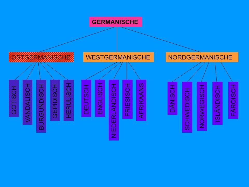 GERMANISCHE OSTGERMANISCHENORDGERMANISCHEWESTGERMANISCHE DÄNISCH SCHWEDISCH NORWEGISCH FÄRÖISCH ISLÄNDISCH GOTISCH VANDALISCH BURGUNDISCH DEUTSCHENGLISCH NIEDERLÄNDISCH FRIESISCH AFRIKAANS GEPIDISCH HERULISCH
