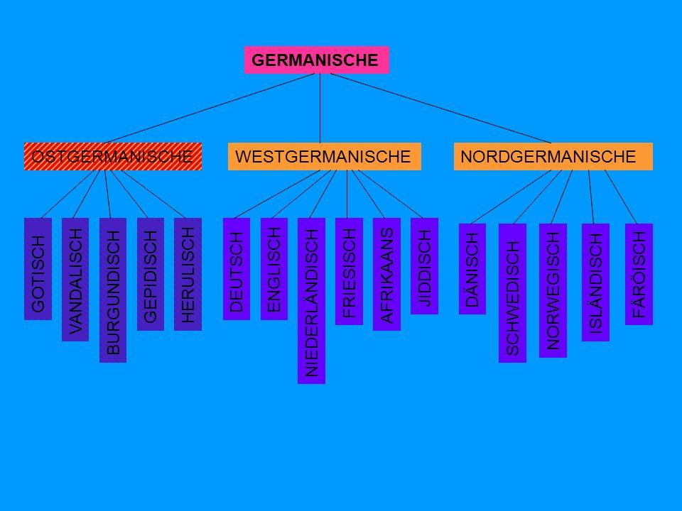 GERMANISCHE OSTGERMANISCHENORDGERMANISCHEWESTGERMANISCHE DÄNISCH SCHWEDISCH NORWEGISCH FÄRÖISCH ISLÄNDISCH GOTISCH VANDALISCH BURGUNDISCH DEUTSCHENGLISCH NIEDERLÄNDISCH FRIESISCH AFRIKAANS JIDDISCH GEPIDISCH HERULISCH