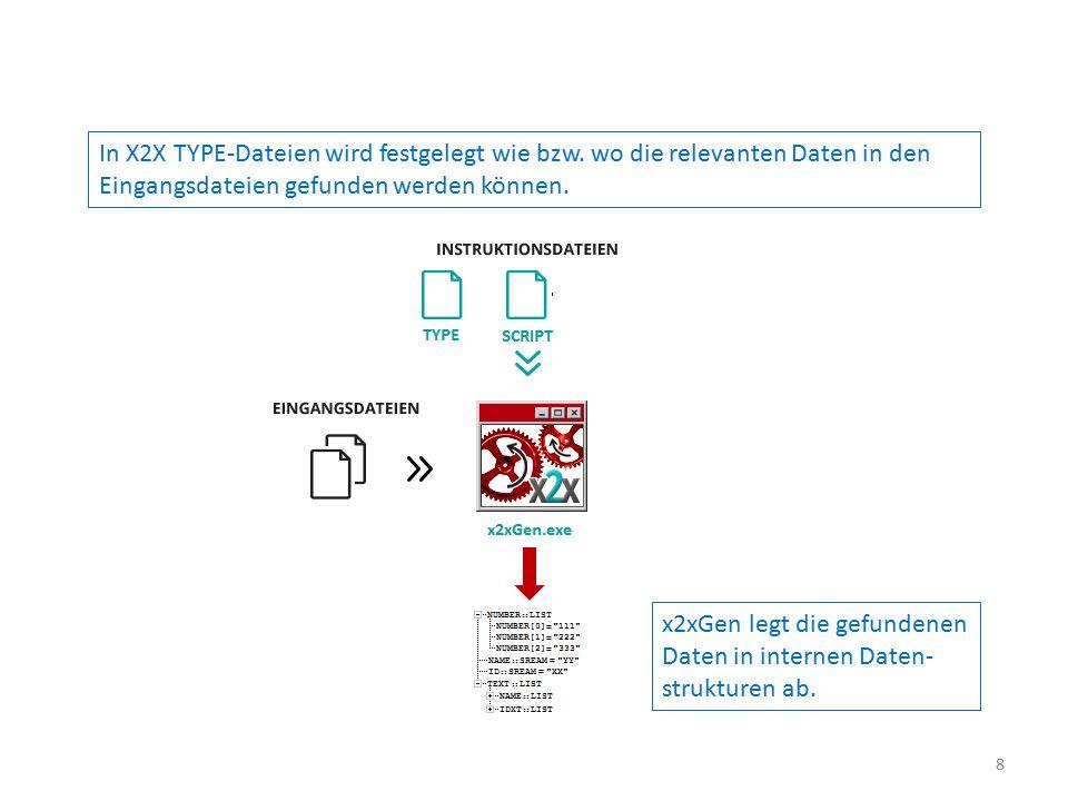 In X2X TYPE-Dateien wird festgelegt wie bzw. wo die relevanten Daten in den Eingangsdateien gefunden werden können. x2xGen legt die gefundenen Daten i