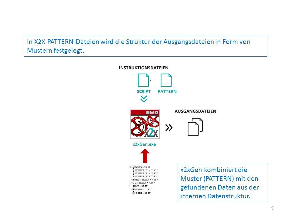 In X2X PATTERN-Dateien wird die Struktur der Ausgangsdateien in Form von Mustern festgelegt. x2xGen kombiniert die Muster (PATTERN) mit den gefundenen