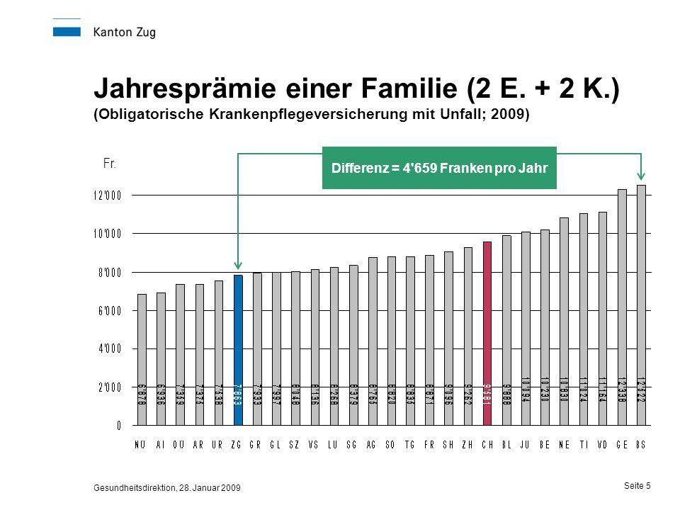 Gesundheitsdirektion, 28. Januar 2009 Seite 5 Jahresprämie einer Familie (2 E. + 2 K.) (Obligatorische Krankenpflegeversicherung mit Unfall; 2009) Fr.