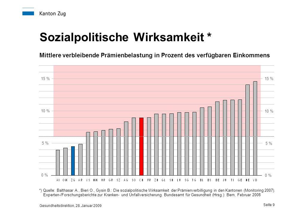 Gesundheitsdirektion, 28. Januar 2009 Seite 9 Sozialpolitische Wirksamkeit * *) Quelle: Balthasar A., Bieri O., Gysin B.: Die sozialpolitische Wirksam
