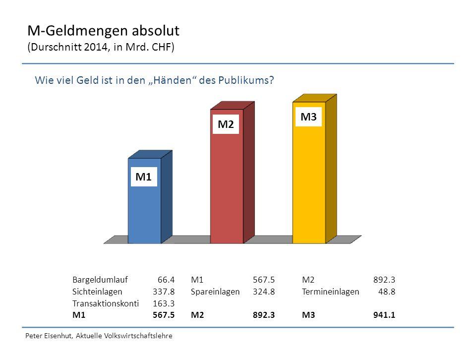 Peter Eisenhut, Aktuelle Volkswirtschaftslehre Die Notenbankgeldmenge (Durschnitt 2014, in Mrd.