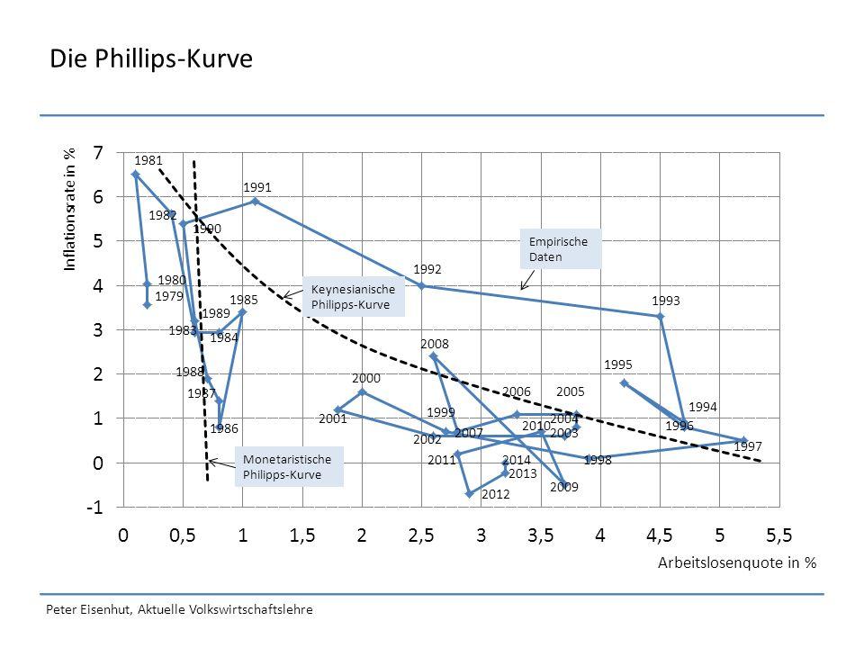 Peter Eisenhut, Aktuelle Volkswirtschaftslehre Geldpolitik zur Bekämpfung einer Inflation