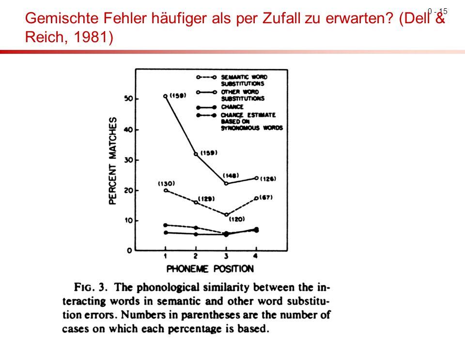 0 - 15 Gemischte Fehler häufiger als per Zufall zu erwarten? (Dell & Reich, 1981)