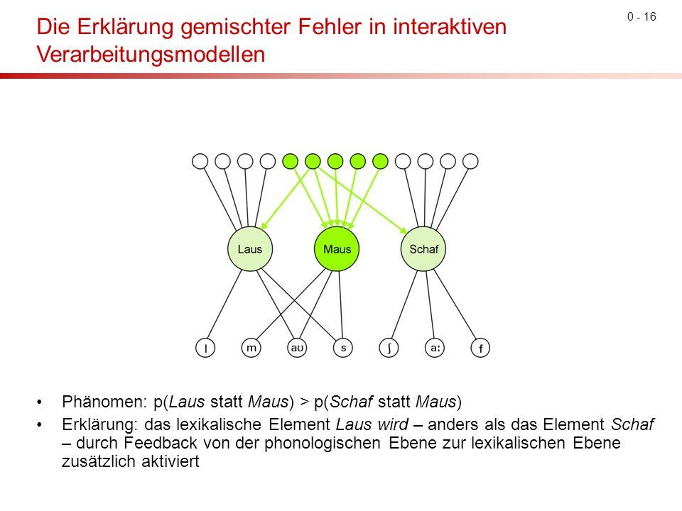 0 - 16 Die Erklärung gemischter Fehler in interaktiven Verarbeitungsmodellen Phänomen: p(Laus statt Maus) > p(Schaf statt Maus) Erklärung: das lexikalische Element Laus wird – anders als das Element Schaf – durch Feedback von der phonologischen Ebene zur lexikalischen Ebene zusätzlich aktiviert