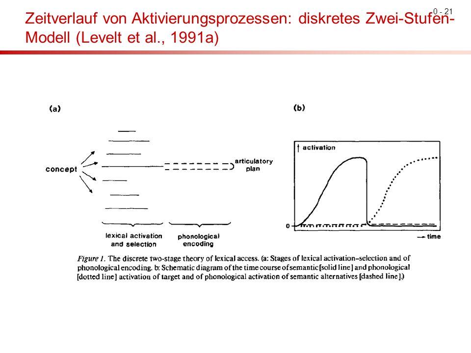 0 - 21 Zeitverlauf von Aktivierungsprozessen: diskretes Zwei-Stufen- Modell (Levelt et al., 1991a)