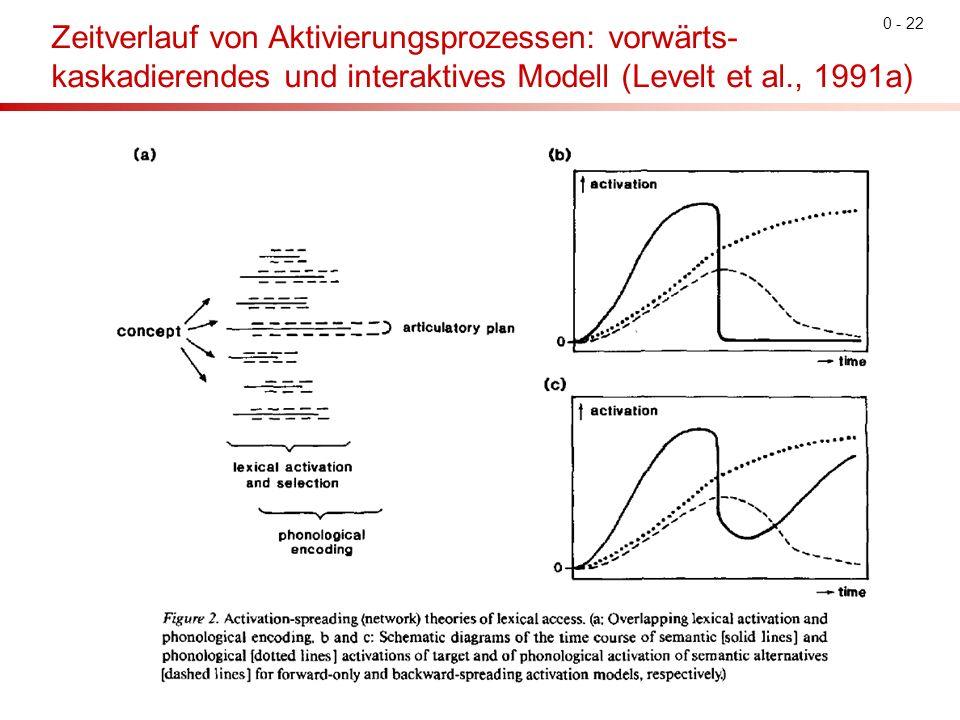 0 - 22 Zeitverlauf von Aktivierungsprozessen: vorwärts- kaskadierendes und interaktives Modell (Levelt et al., 1991a)