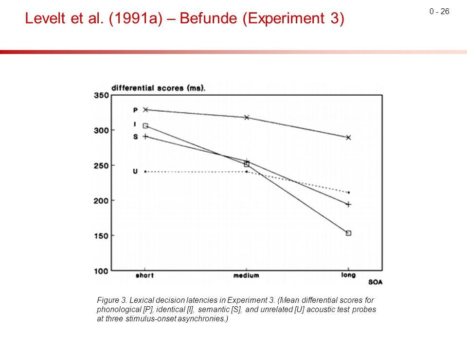 0 - 26 Levelt et al. (1991a) – Befunde (Experiment 3) Figure 3.