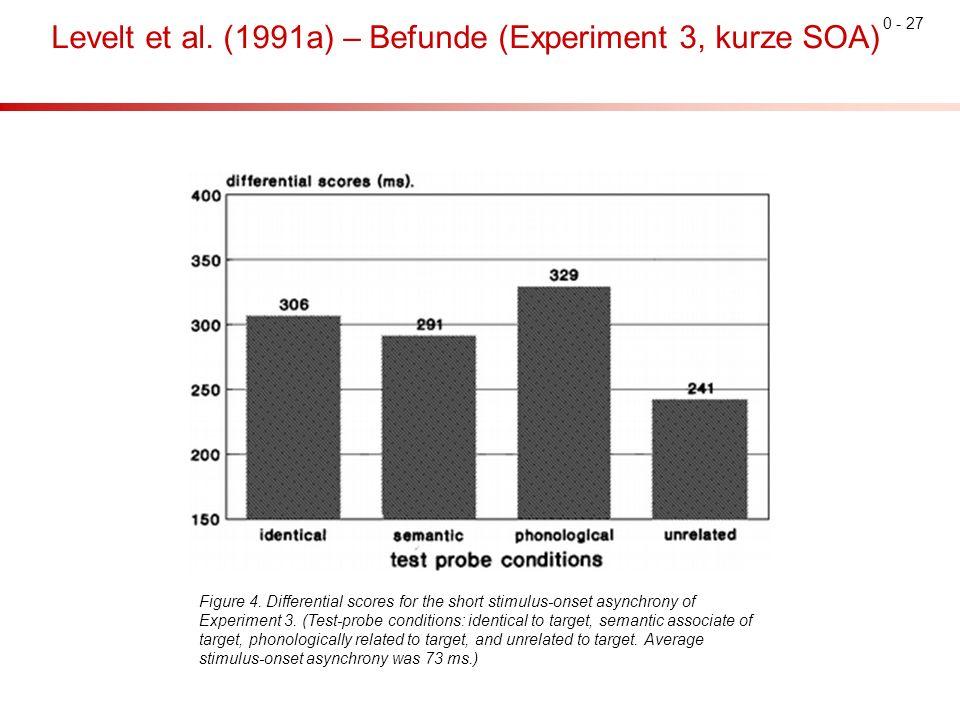 0 - 27 Levelt et al. (1991a) – Befunde (Experiment 3, kurze SOA) Figure 4.
