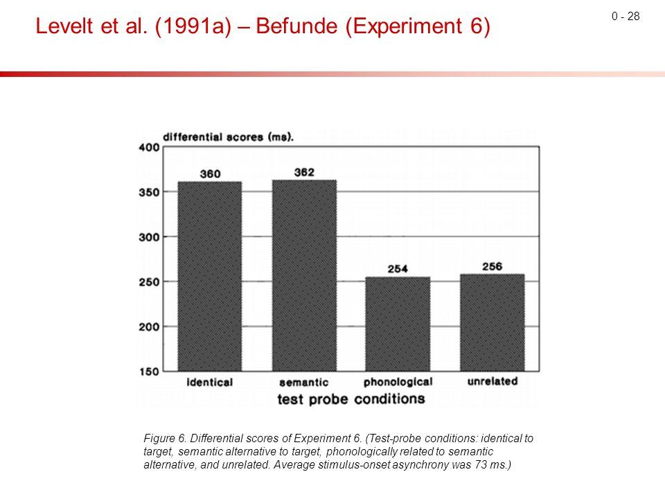 0 - 28 Levelt et al. (1991a) – Befunde (Experiment 6) Figure 6.