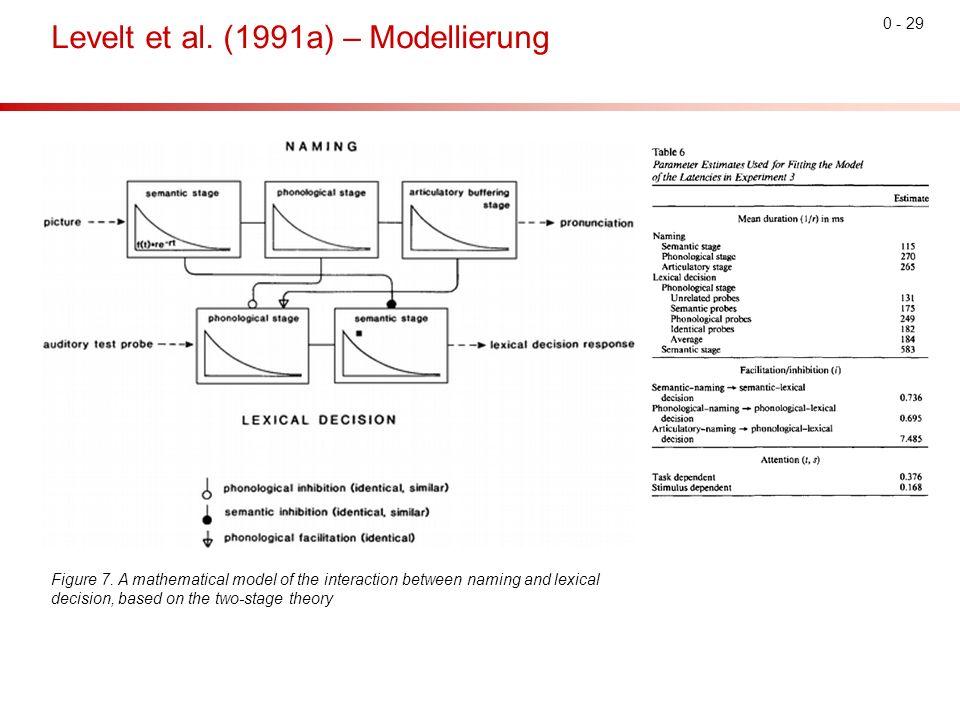 0 - 29 Levelt et al. (1991a) – Modellierung Figure 7.