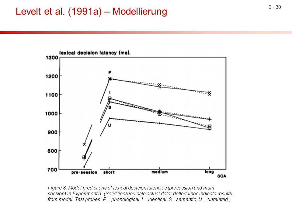 0 - 30 Levelt et al. (1991a) – Modellierung Figure 8.