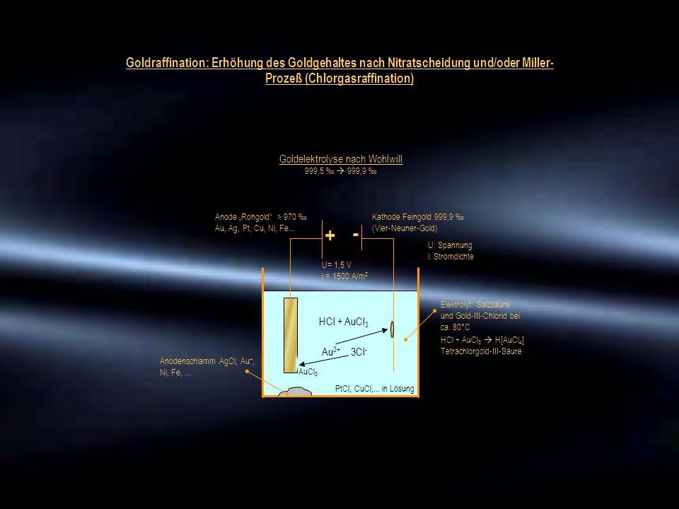"Anode ""Rohgold"" > 970 ‰ Au, Ag, Pt, Cu, Ni, Fe... + - Kathode Feingold 999,9 ‰ (Vier-Neuner-Gold) HCl + AuCl 3 Elektrolyt: Salzsäure und Gold-III-Chlo"