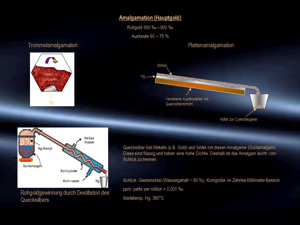 Amalgamation (Hauptgold) Rohgold 600 ‰ – 900 ‰ Ausbeute 60 – 75 % Heißes Wasser Kühlzylinder KühlwasserHg Goldamalgam Hg-Dampf Rohgoldgewinnung durch