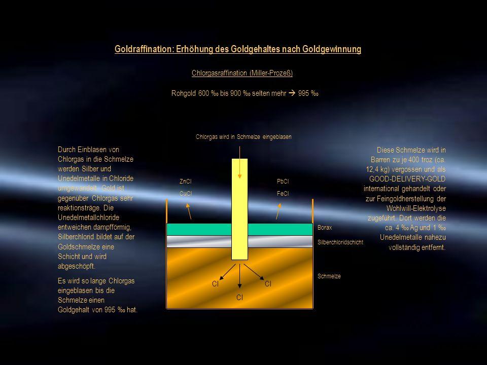 Chlorgasraffination (Miller-Prozeß) Goldraffination: Erhöhung des Goldgehaltes nach Goldgewinnung Rohgold 600 ‰ bis 900 ‰ selten mehr  995 ‰ Cl Chlor