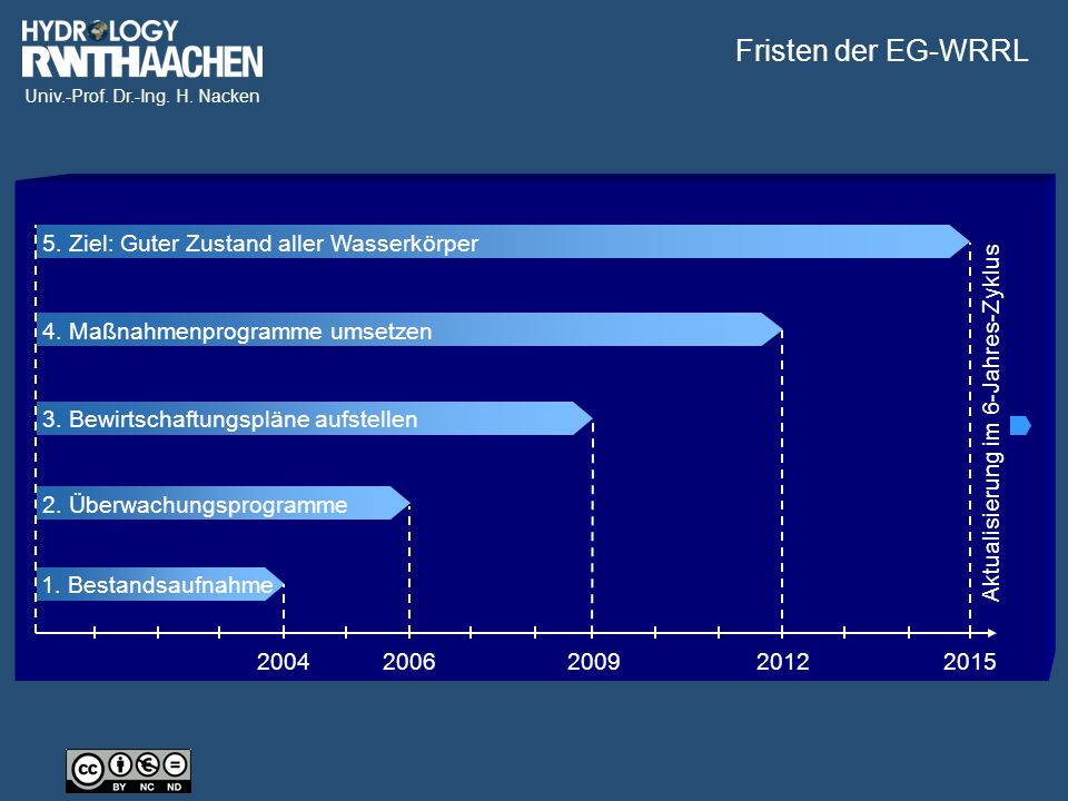 Univ.-Prof. Dr.-Ing. H. Nacken 1. Bestandsaufnahme 20042006200920122015 2.