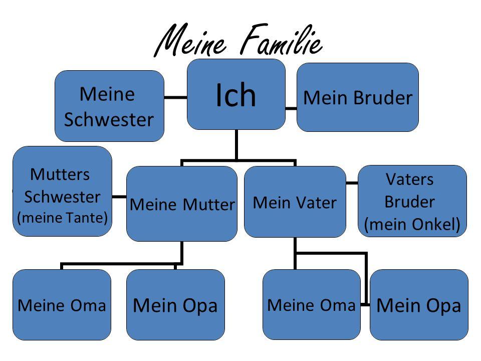Meine Familie Ich Meine Mutter Meine OmaMein Opa Mutters Schwester (meine Tante) Mein Vater Meine OmaMein Opa Vaters Bruder (mein Onkel) Mein Bruder Meine Schwester