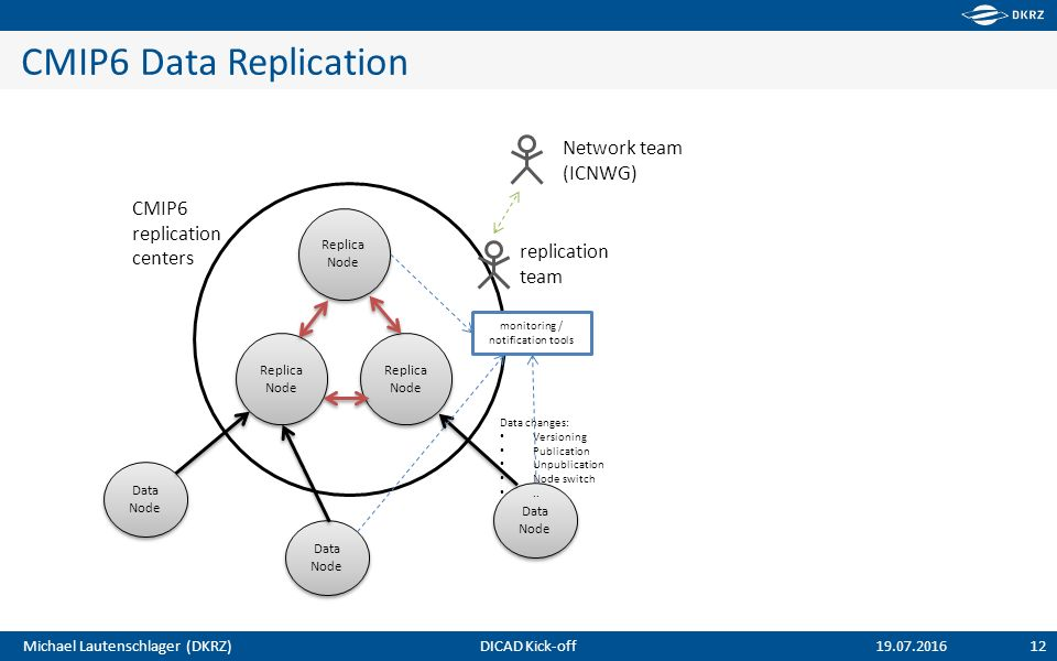 Michael Lautenschlager (DKRZ) CMIP6 Data Replication 12 19.07.2016 Data Node Replica Node Data Node Replica Node CMIP6 replication centers replication team monitoring / notification tools Network team (ICNWG) Data changes: Versioning Publication Unpublication Node switch..
