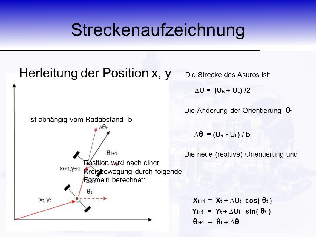 Streckenaufzeichnung Herleitung der Position x, y Die Strecke des Asuros ist: ∆U = (U R + U L ) /2 Die Änderung der Orientierung θ t ist abhängig vom Radabstand b ∆ θ = (U R - U L ) / b Die neue (realtive) Orientierung und Position wird nach einer Kreisbewegung durch folgende Formeln berechnet: X t +1 = X t + ∆U t cos( θ t ) Y t+1 = Y t + ∆U t sin( θ t ) θ t+1 = θ t + ∆ θ