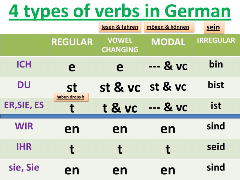 4 types of verbs in German REGULAR VOWEL CHANGING MODAL IRREGULAR ICH ee --- & vc bin DU stst & vc bist ER,SIE, ES tt & vc --- & vc ist WIR en sind IH