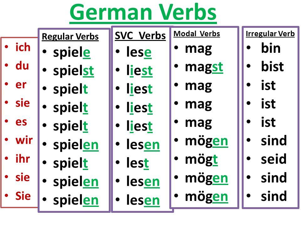German Verbs ich du er sie es wir ihr sie Sie Regular Verbs spiele spielst spielt spielen spielt spielen SVC Verbs lese liest lesen lest lesen Irregular Verb bin bist ist sind seid sind Modal Verbs mag magst mag mögen mögt mögen